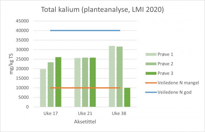 Planteanalyse K 2020